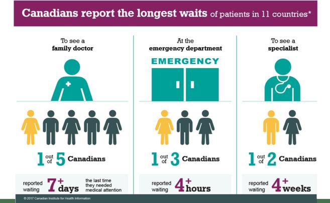 Canadian Wait Times
