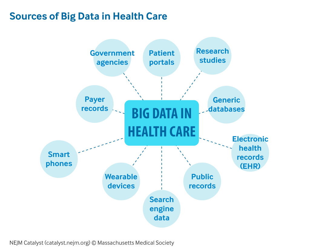 big-data-healthcare